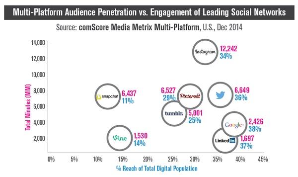 Facebook è il social network con il più alto livello di engagement