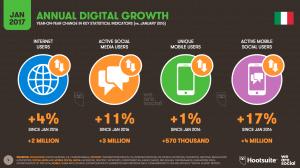 Digital in 2017, tutto quello che c'è da sapere sul mondo digitale
