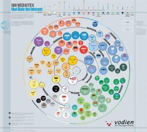 i 100 siti più cliccati - infografica