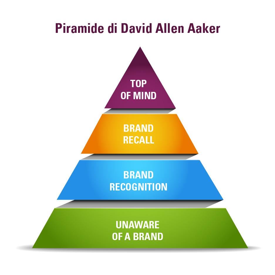 Brand Awareness: la Piramide di Aaker