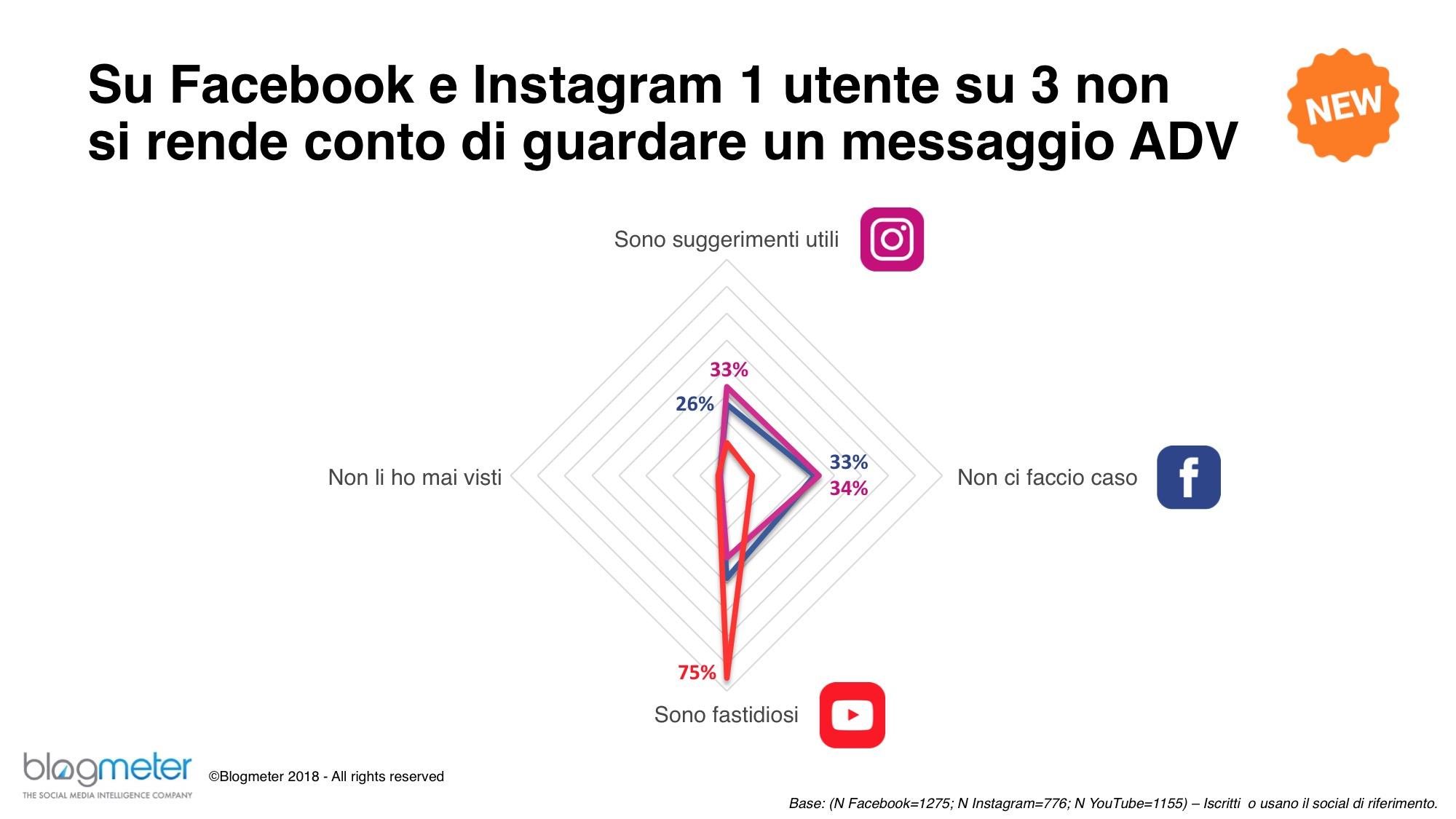 Blogmeter_Facebook-Instagram-e-ADV_Signorelli&Parnters_agenzia_di_comunicazione