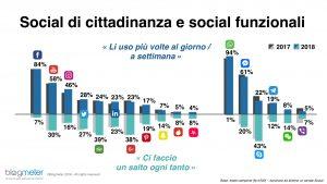 blogmeter_social-di-cittadinanza-e-funzionali_Signorelli&Partners_web_agency